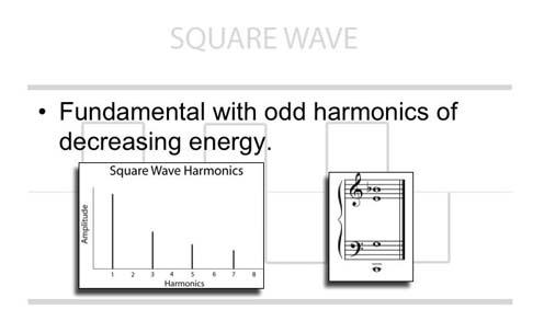 Square Wave Harmonics