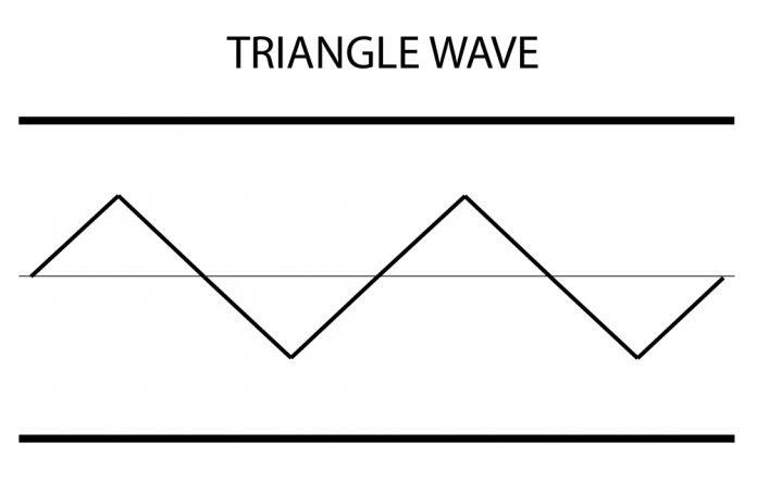 Triangle Wave