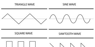 Types of Soundwaves