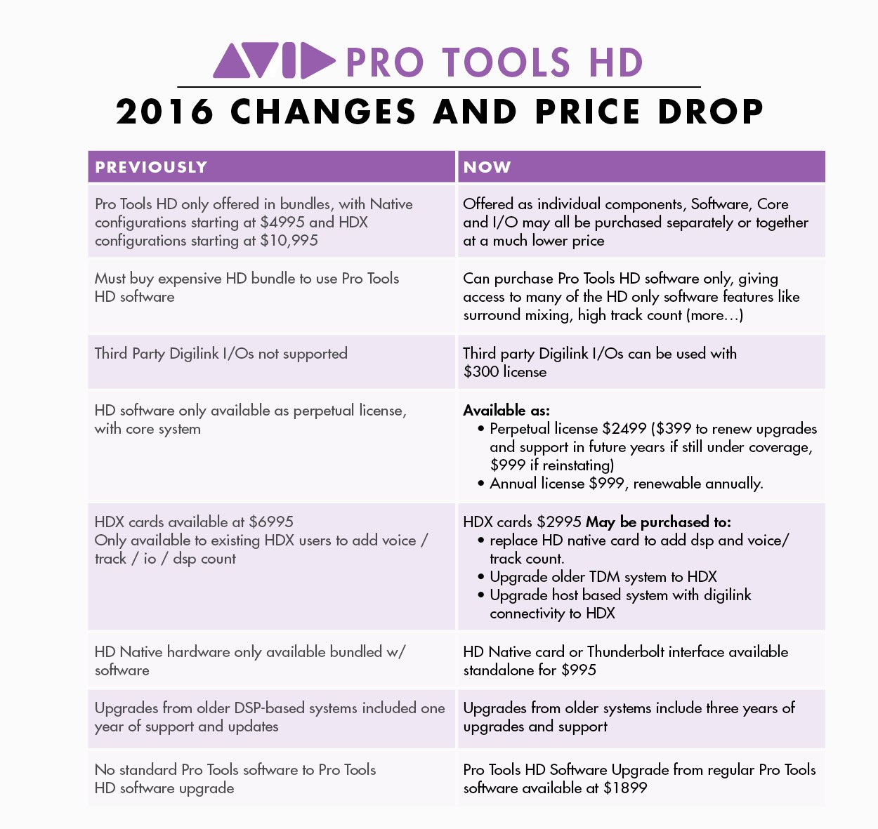 avid2016-changes-table