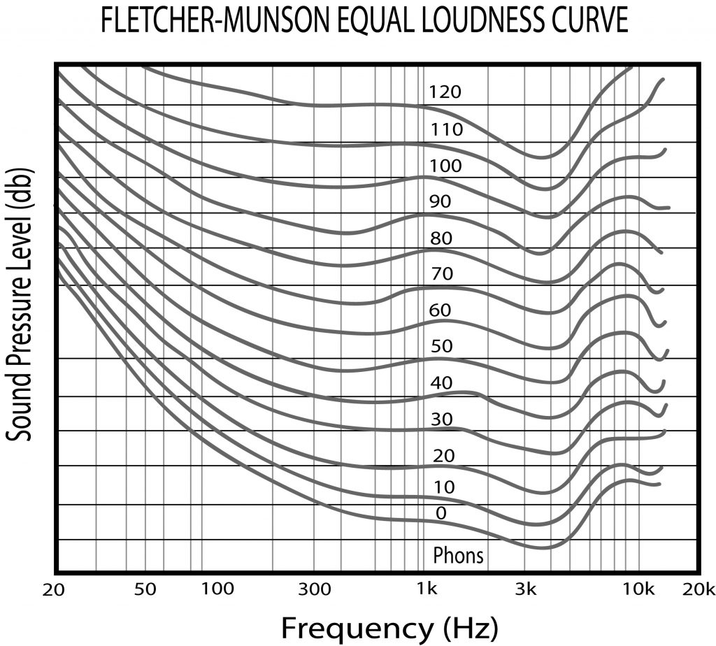 Fletcher Munson Curve: The Equal Loudness Contour of Human Hearing