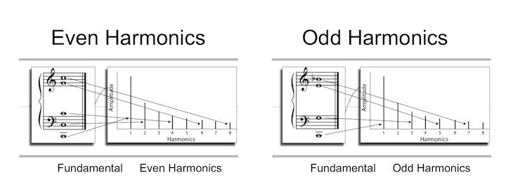 Even-Odd Harmonics