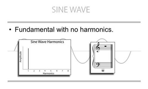 Sine Wave Harmonics