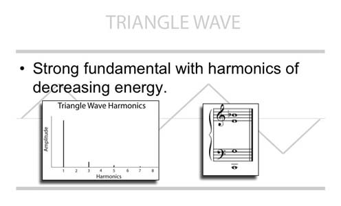 Triangle Wave Harmonics